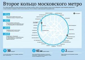 Третий пересадочный контур столичной подземки планируют построить за пять лет