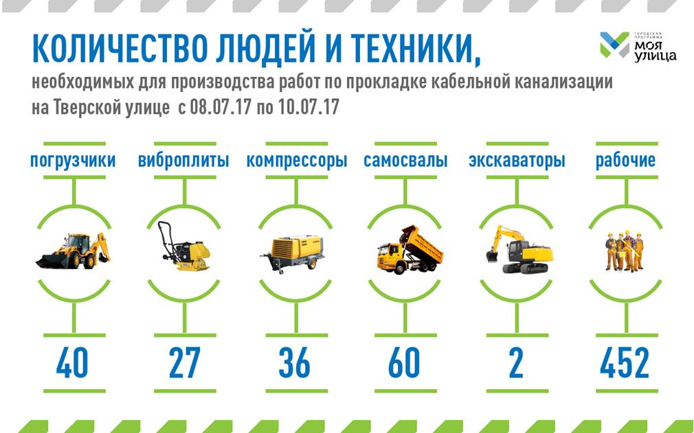 С8 по10июля Тверская будет закрыта для транспорта